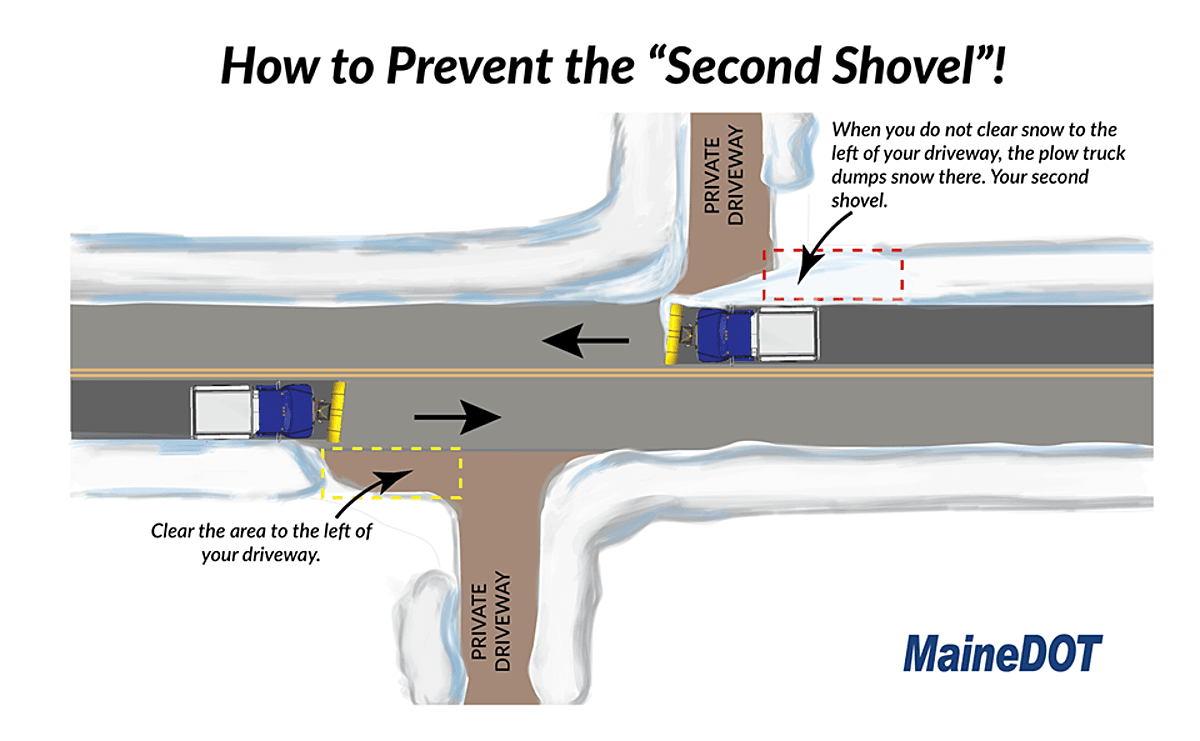Avoid The Second Shovel 002 (JPG)